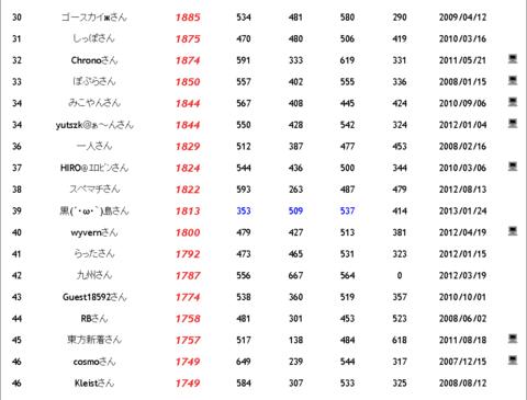 20130129_MO-MO-_rank.png