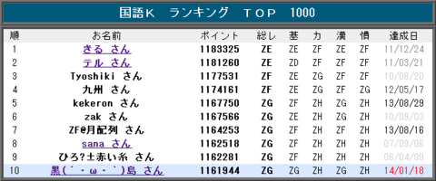 20140125_K_rank.png
